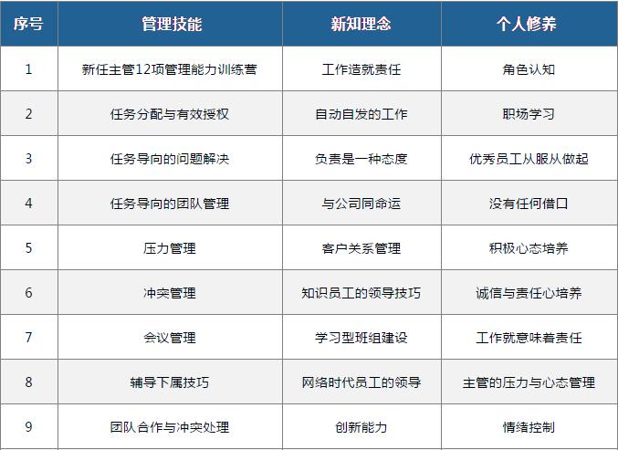 基层课程参考列表
